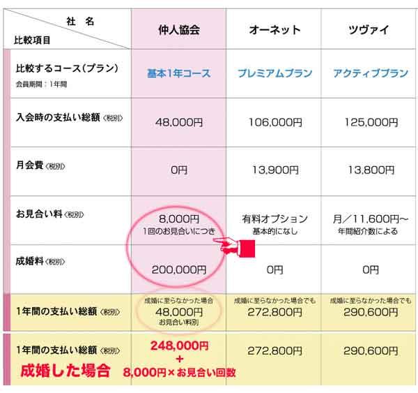 日本仲人協会と結婚相談所費用比較