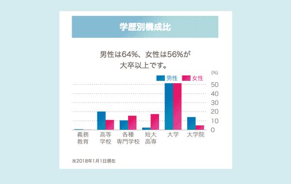 楽天オーネット会員の学歴は男性が64%,女性が56%