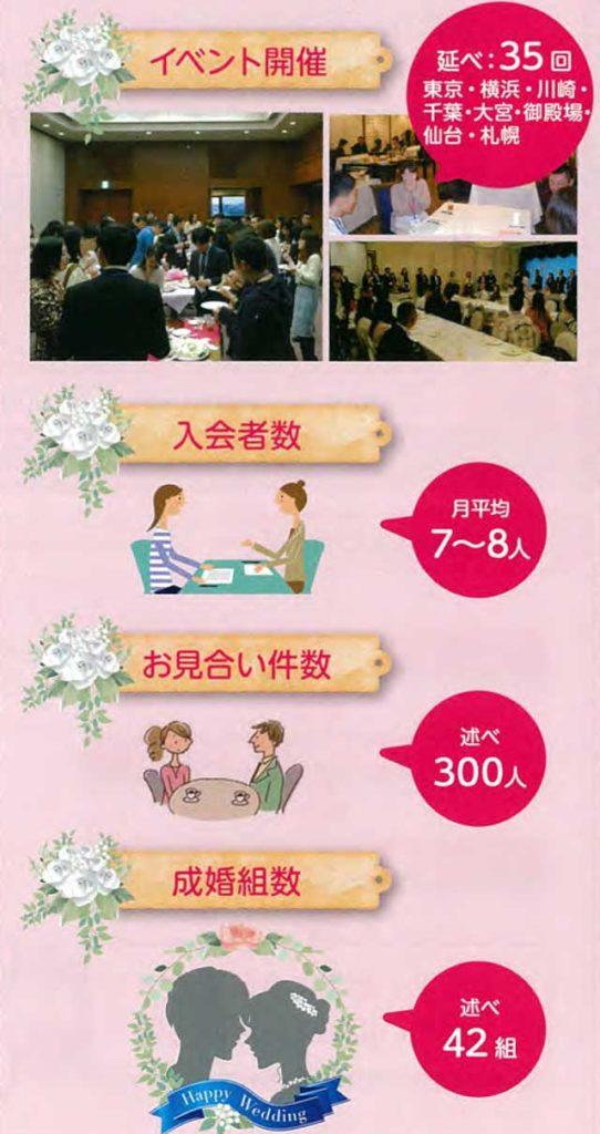 官婚(日本官婚推進協会)の成婚率