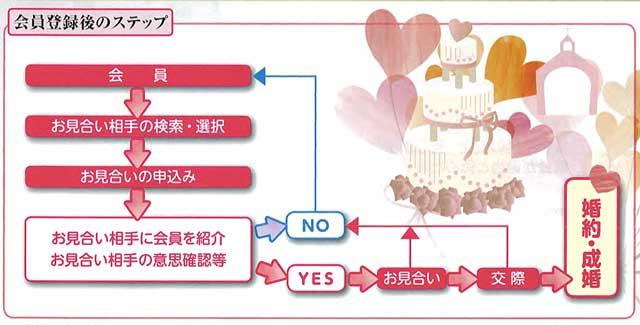 官婚(日本官婚推進協会)入会後の流れ