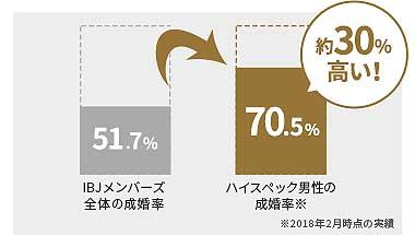 IBJメンバーズのハイスペック会員の成婚率は70%以上