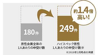 データ。IBJメンバーズエグゼクティブプラン成婚率は他の会員より30%も高い