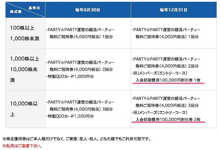 IBJメンバーズ株主優待はIBJの株を持っていると10万円の割引券がもらえます。