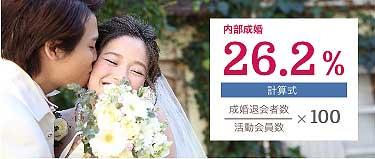 ゼクシィ縁結びカウンター成婚率2020年