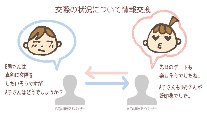 仲人型サポートイメージ