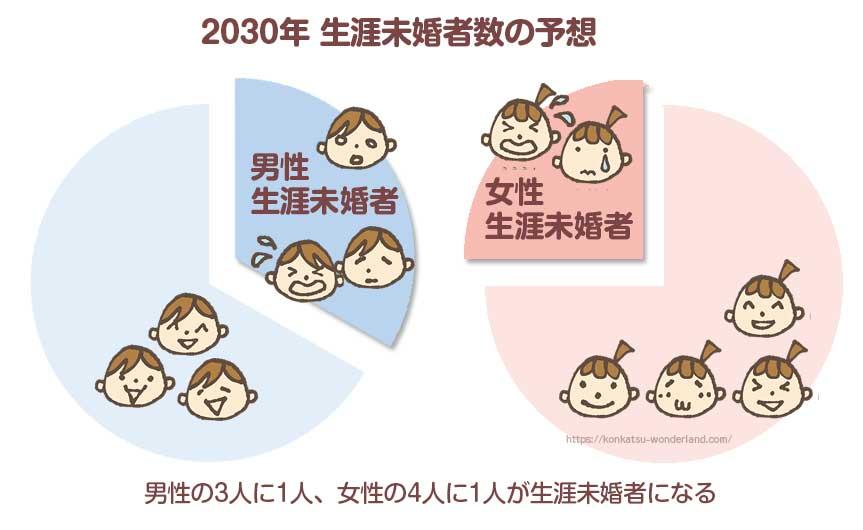 2030年生涯未婚者数予想