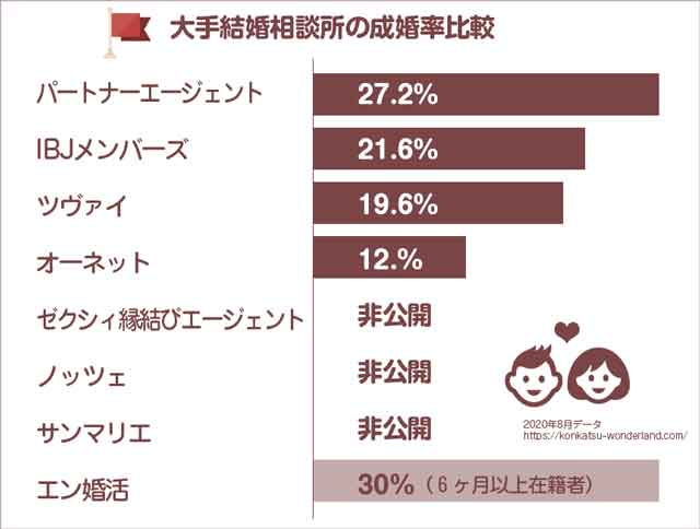 結婚相談所成婚率比較一覧表