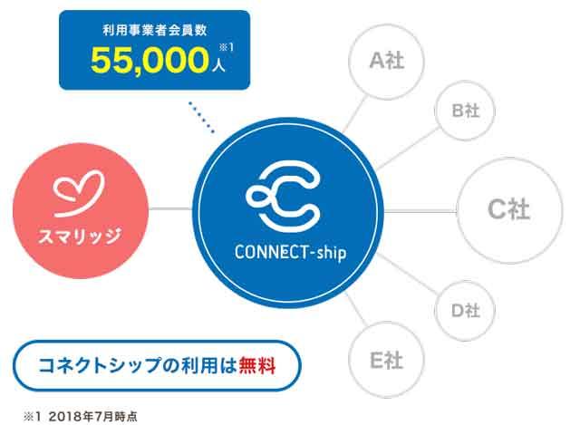 スマリッジ_connectshipイメージ図
